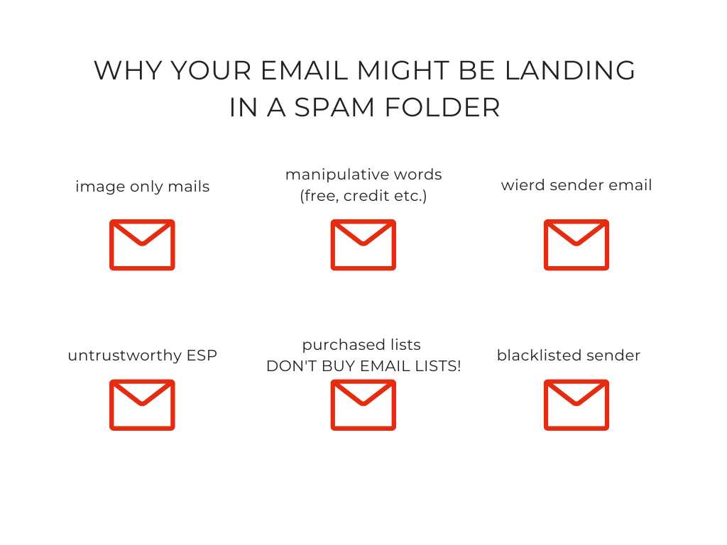 Why Your Email Might Be in the Spam Folder